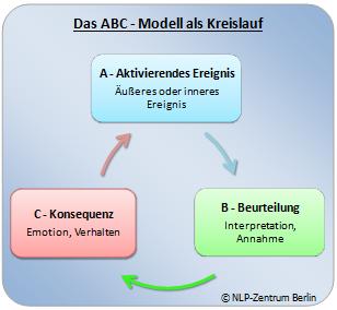 Das ABC-Modell nach Albert Ellis